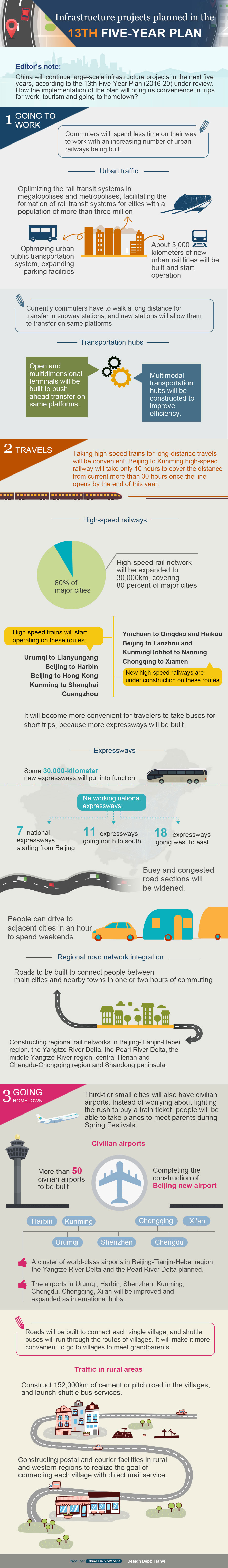 China 13th Five-Year infrastructure plans graphic chinadaily