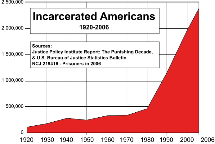 Incarceration rate US graph wikipedia.org